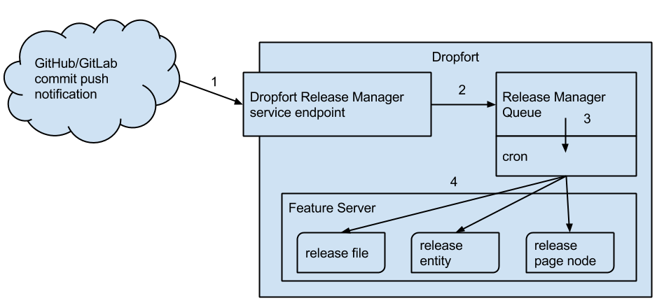 Dropfort Release Manager high level diagram